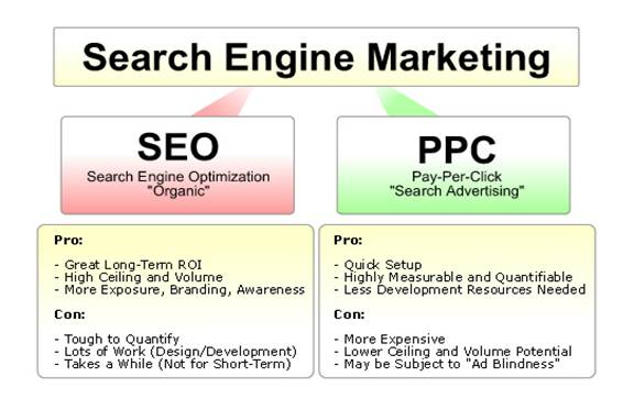 Image result for Why PPC and SEO Are Better When Used Together