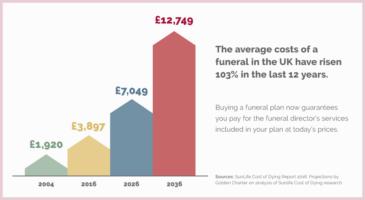 cost-of-funerals