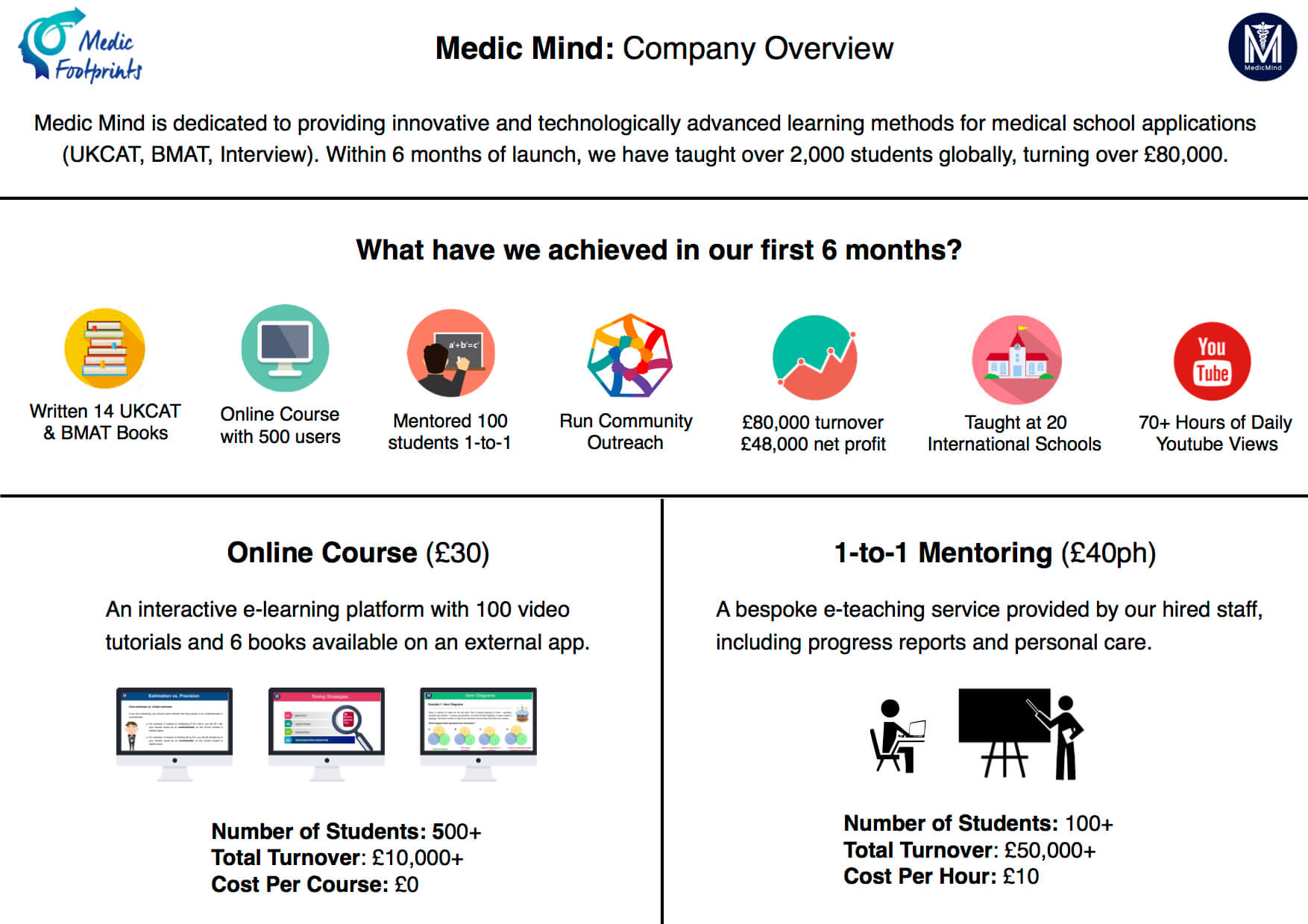 medic-mind-overview
