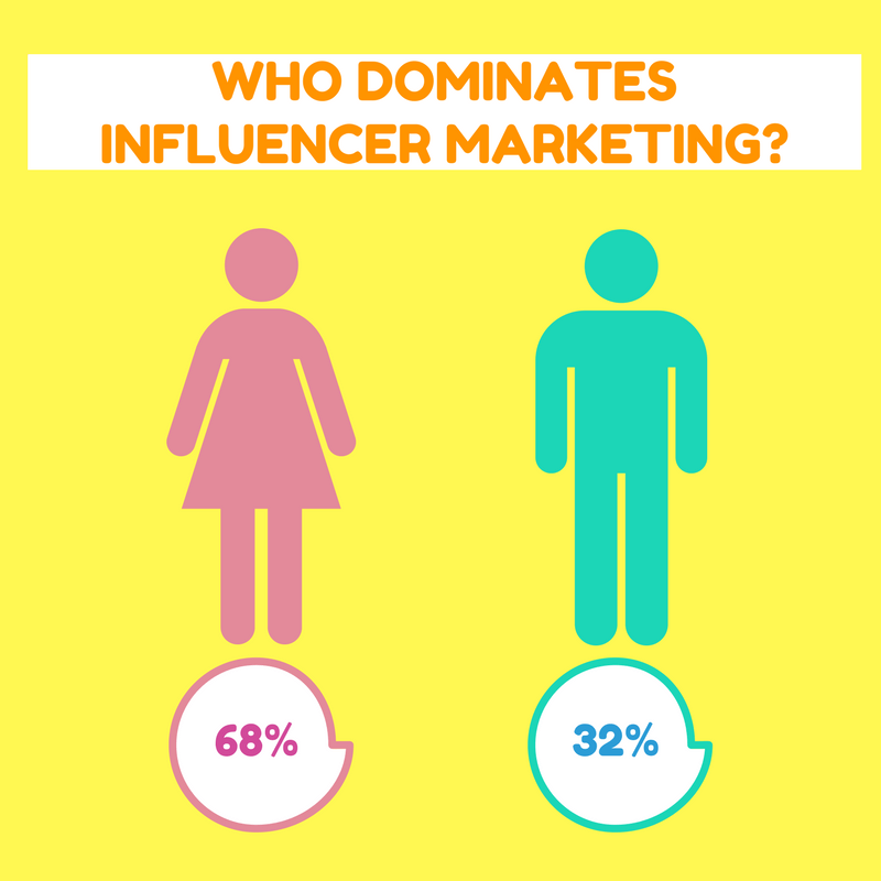influencer-marketing-statistics
