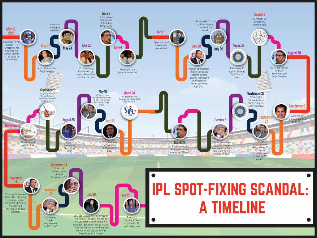 ipl spot fixing A talented off-spin bowler, chandila was arrested by the delhi police for spot-fixing a match against sunrisers hyderabad while playing for rajasthan royals on 17 may, 2013.
