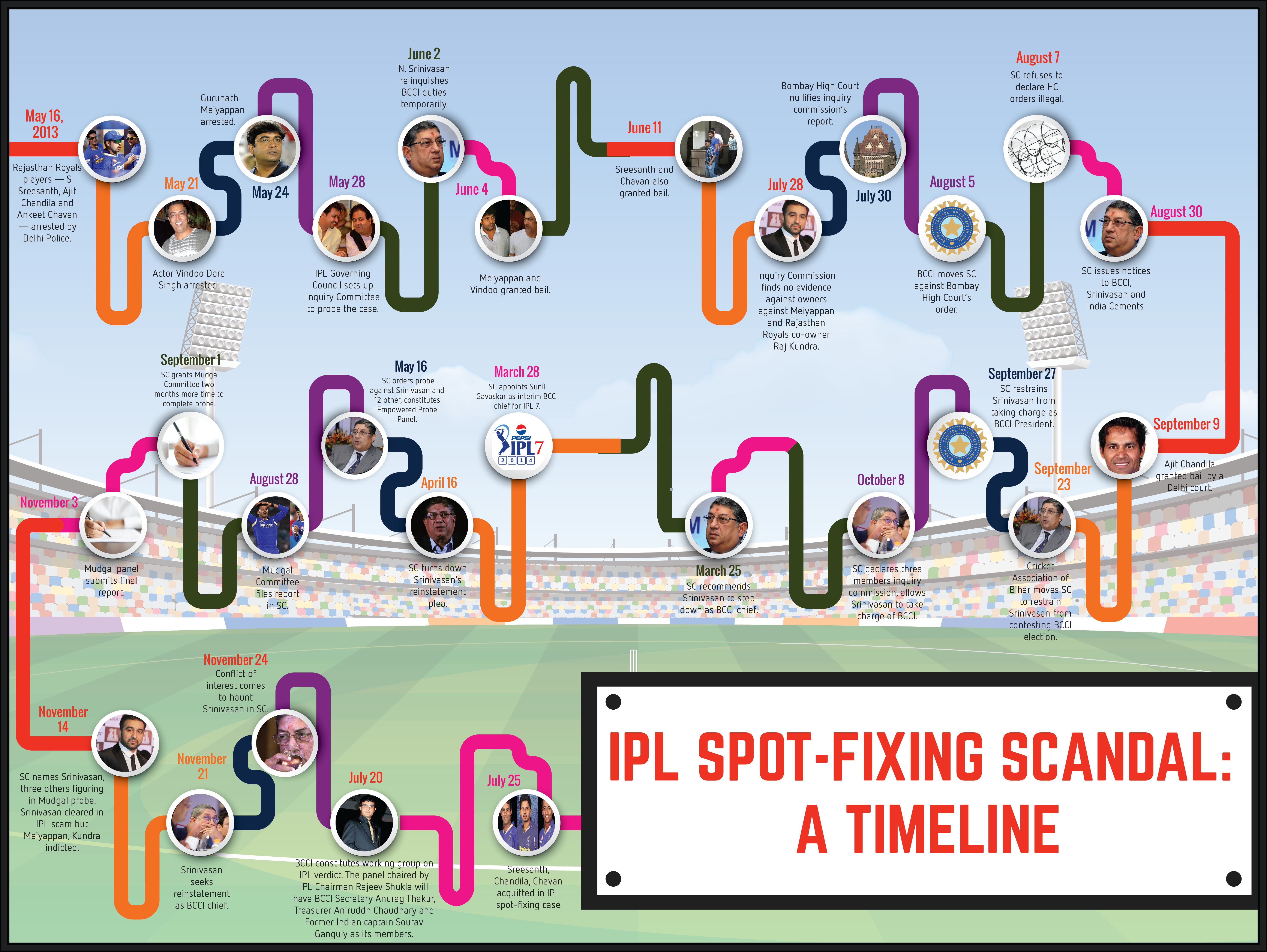 ipl spot fixing The indian premier league (ipl) 2013 betting and spot-fixing controversy first came to light on may 16, 2013 nishad pai vaidya looks back at the eventful year that has rocked indian cricket the date may 16, 2013 won't be forgotten by indian cricket for years to come if the match-fixing scandal.