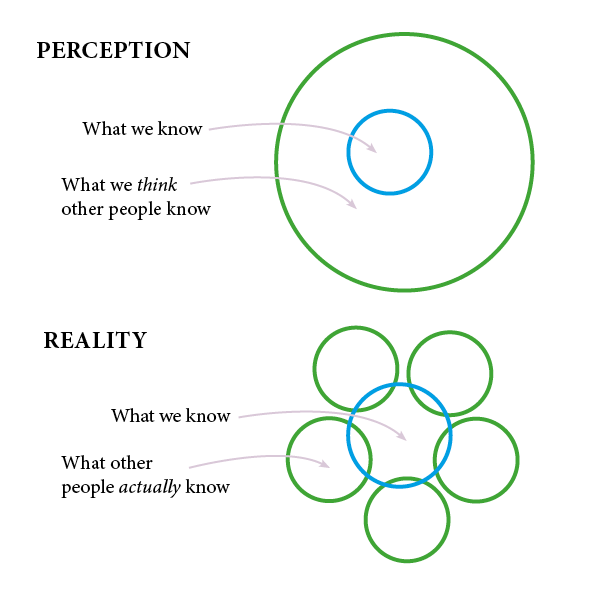imposter-syndrome-graphic-venn