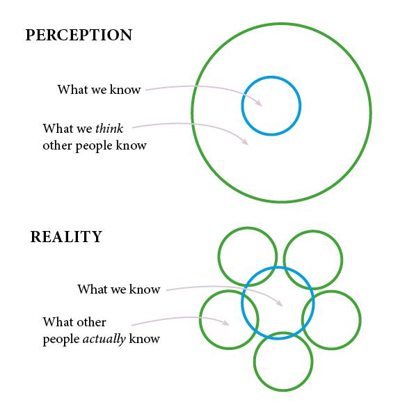 imposter-syndrome-graphic-venn