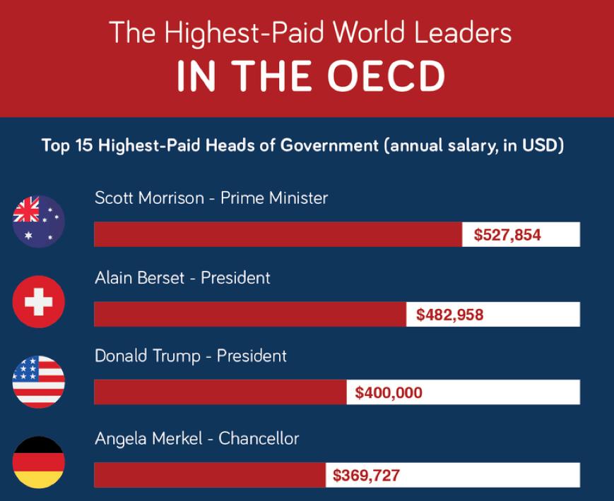 highest-paid-world-leaders