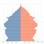 How Age Demographics Affect Startups