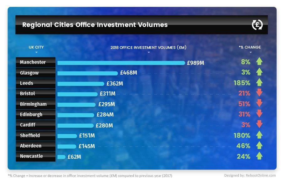 savoy-stewart-regional-cities-office-investment-volumes-infographic