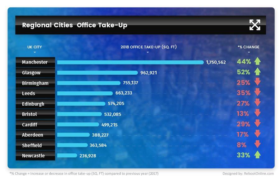 savoy-stewart-regional-cities-office-take-up-infographic