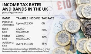 uk-income-tax-bands