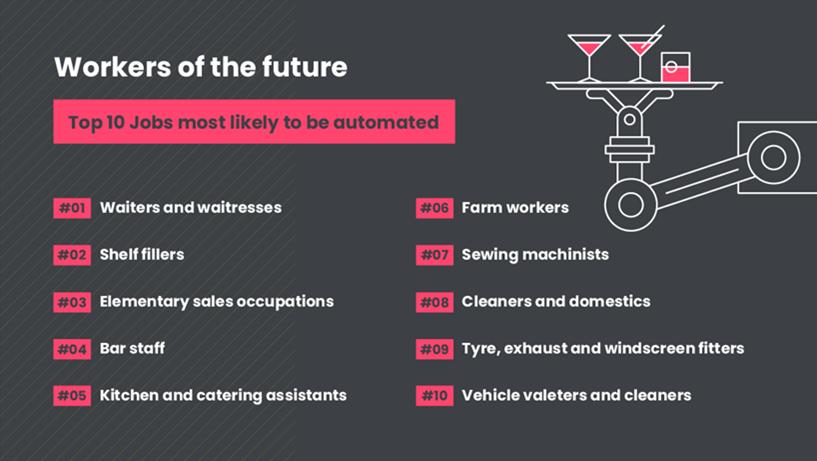 future-automated-jobs