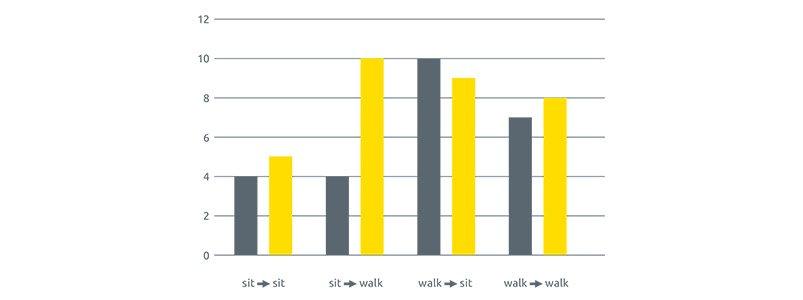 sit-walk-graph