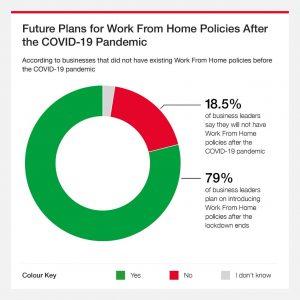 remote-working-future-plans