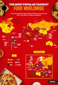 most-popular-takeaway-food