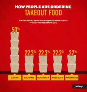 ordering-takeaway-food