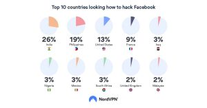 countries-facebook-hacking