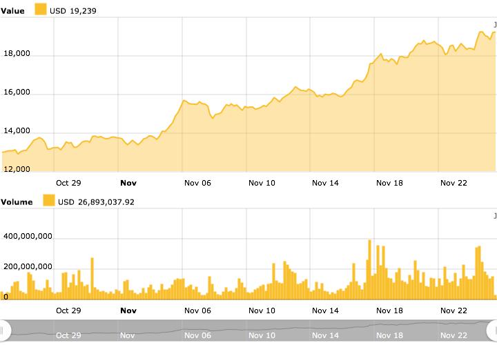 Bitcoin chart 2020