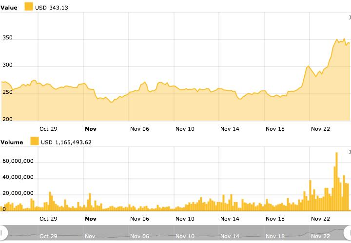 Bitcoin Cash chart 2020