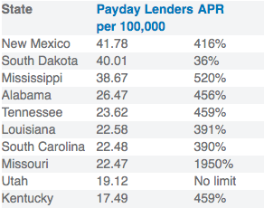 payday loans APR