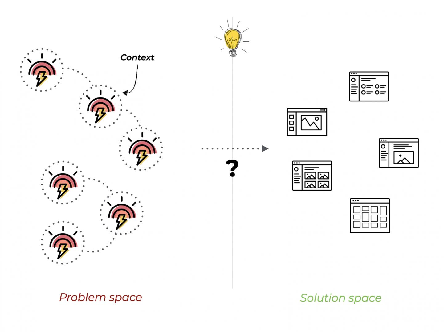 2-problem-solution-spaces
