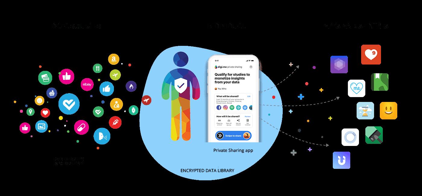 Digi.me-product-explanation