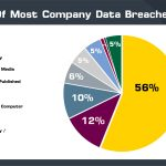 Study Reveals the Biggest Data Breaches in History