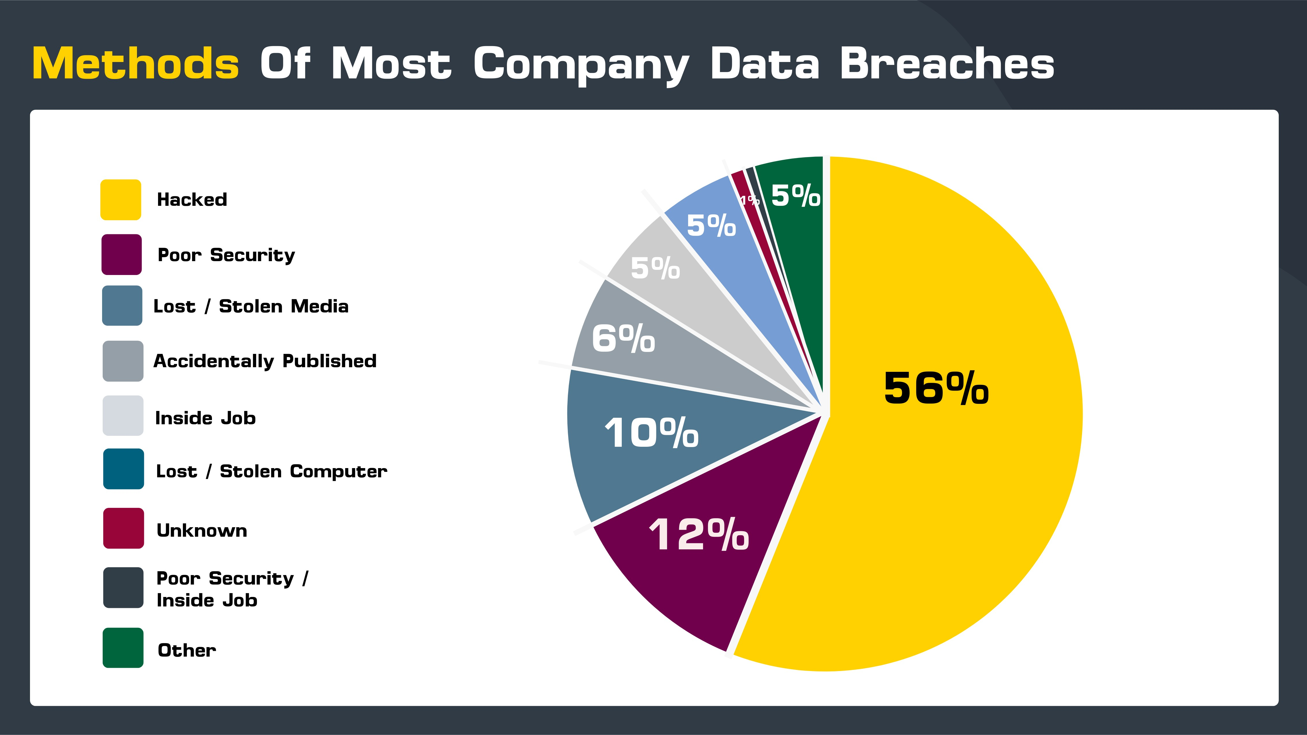 Most-Breached-Methods