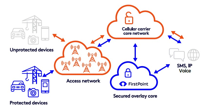 FirstPoint Secured Overlay Core