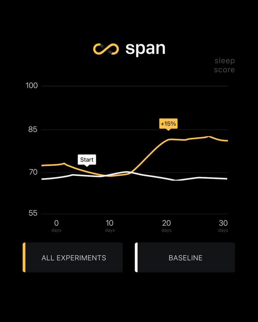 span app